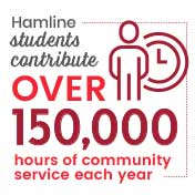 Hamline students contribute over 150,000 hours of community service each year.