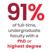 91% of full-time, undergraduate faculty with a PhD or highest degree.